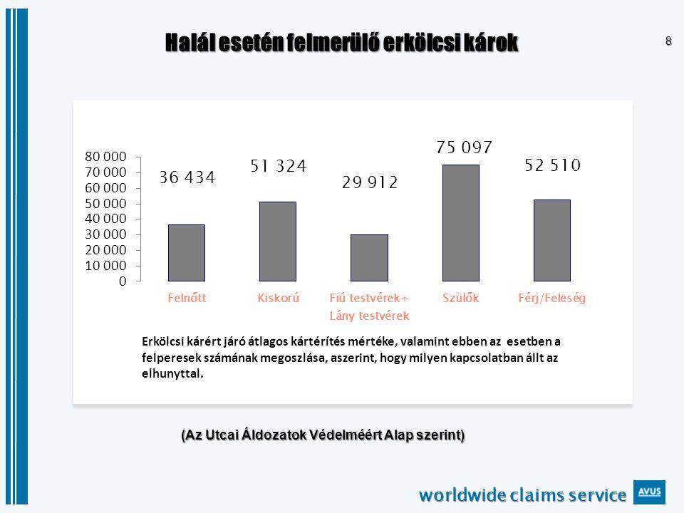 worldwide claims service 29 Eset #2: Büntetőítélet,2013.06.12-én, megítélve: Bírósági döntés 50.000 Euró (fejenként) mint erkölcsi kárÁldozatok anyjai 50.000 Euró (fejenként) mint erkölcsi kárÁldozatok apjai 50.000 Euró Áldozat lánya és az elhunyt fiú anyja 50.000 Euró Áldozat felesége és egy másik áldozat lánya 50.000 Euró mint erkölcsi kárElhunyt áldozat felesége 20.000 Euró fejenként mint erkölcsi kárÁldozat testvérei 20.000 Euró mint erkölcsi kárElhunyt áldozat fia 20.000 Euró mint erkölcsi kárElhunyt áldozat fia 20.000 Euró + tartásÁldozat lánya (kiskorú) 20.000 Euró + tartásÁldozat lánya (kiskorú) 5.000 Euró mint erkölcsi kárÁldozat testvére 5.000 Euró mint erkölcsi kárÁldozat testvére 5.000 Euró mint erkölcsi kárÁldozat testvére 5.000 Euró mint erkölcsi kárÁldozat testvére 350.000 Euró Erkölcsi kárként megítélt kártérítések teljes összege A büntetőítélet még nem jogerős; mindegyik fél élt perorvoslattal - másodfokon a Bukaresti Fellebbviteli Bíróság jár el, ahol az elsőfokú ítéleteket 90%-ban helybenhagyják.