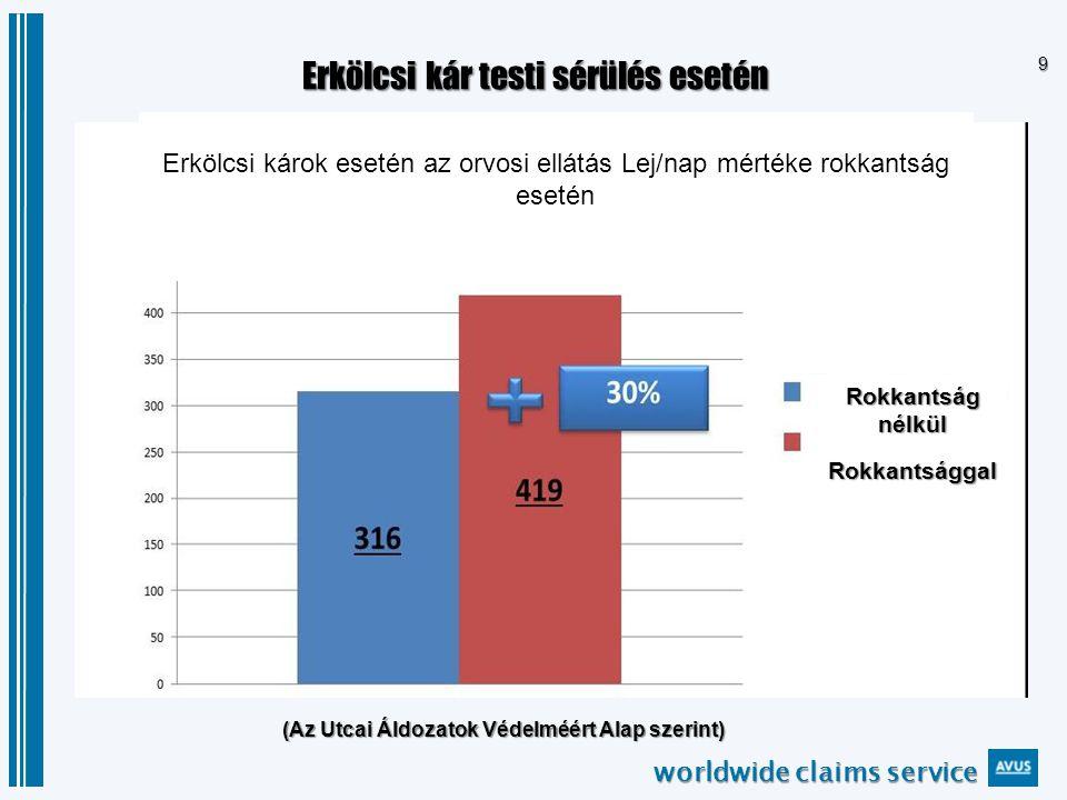 worldwide claims service 40 ADJUD – Keleti térség GALATI Fellebbviteli Bíróság 40.000 Euró 61 éves, férfi 90-100 nap egészségügyi kezelés a gyógyulás érdekében, az orvosi bizonyítvány szerint
