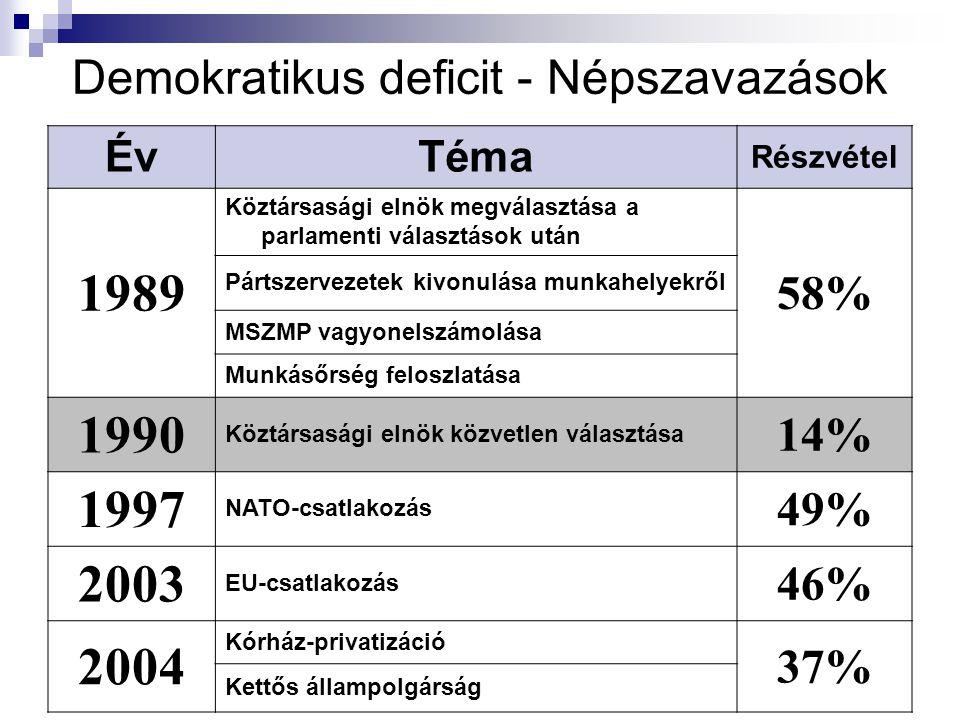 Demokratikus deficit - Népszavazások ÉvTéma Részvétel 1989 Köztársasági elnök megválasztása a parlamenti választások után 58% Pártszervezetek kivonulása munkahelyekről MSZMP vagyonelszámolása Munkásőrség feloszlatása 1990 Köztársasági elnök közvetlen választása 14% 1997 NATO-csatlakozás 49% 2003 EU-csatlakozás 46% 2004 Kórház-privatizáció 37% Kettős állampolgárság