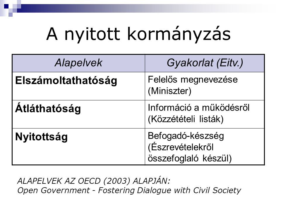 A nyitott kormányzás ALAPELVEK AZ OECD (2003) ALAPJÁN: Open Government - Fostering Dialogue with Civil Society AlapelvekGyakorlat (Eitv.) Elszámoltath