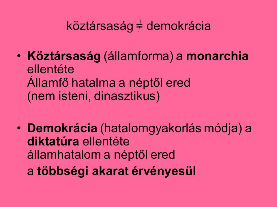 köztársaság = demokrácia Köztársaság (államforma) a monarchia ellentéte Államfő hatalma a néptől ered (nem isteni, dinasztikus) Demokrácia (hatalomgyakorlás módja) a diktatúra ellentéte államhatalom a néptől ered a többségi akarat érvényesül