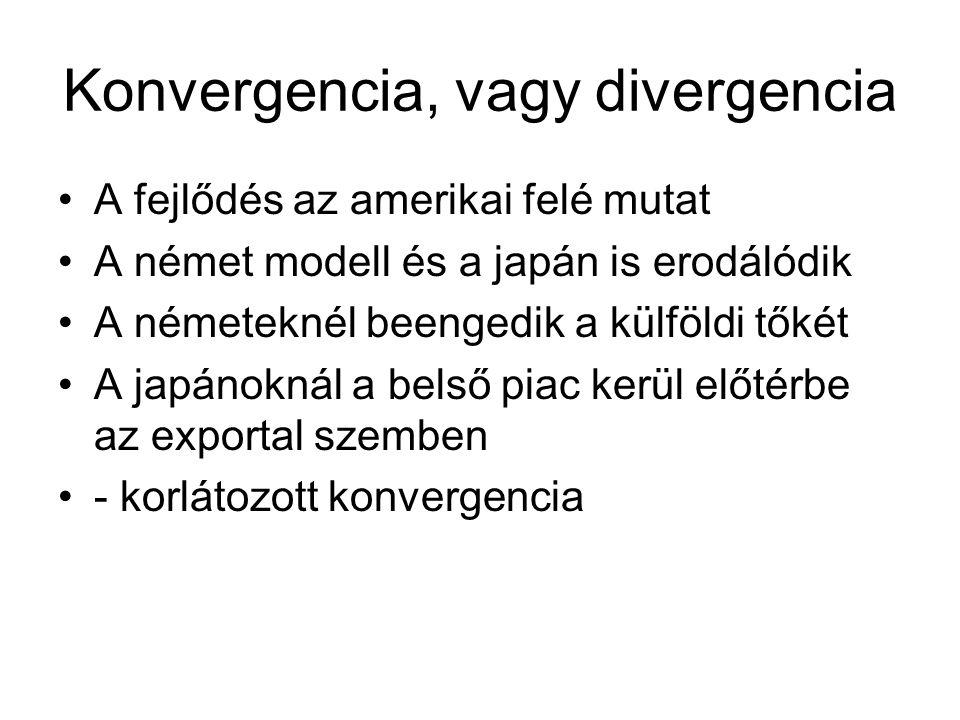 Konvergencia, vagy divergencia A fejlődés az amerikai felé mutat A német modell és a japán is erodálódik A németeknél beengedik a külföldi tőkét A jap