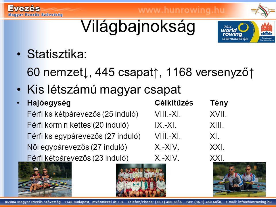 Statisztika: 60 nemzet↓, 445 csapat↑, 1168 versenyző↑ Kis létszámú magyar csapat HajóegységCélkitűzésTény Férfi ks kétpárevezős (25 induló)VIII.-XI.XVII.