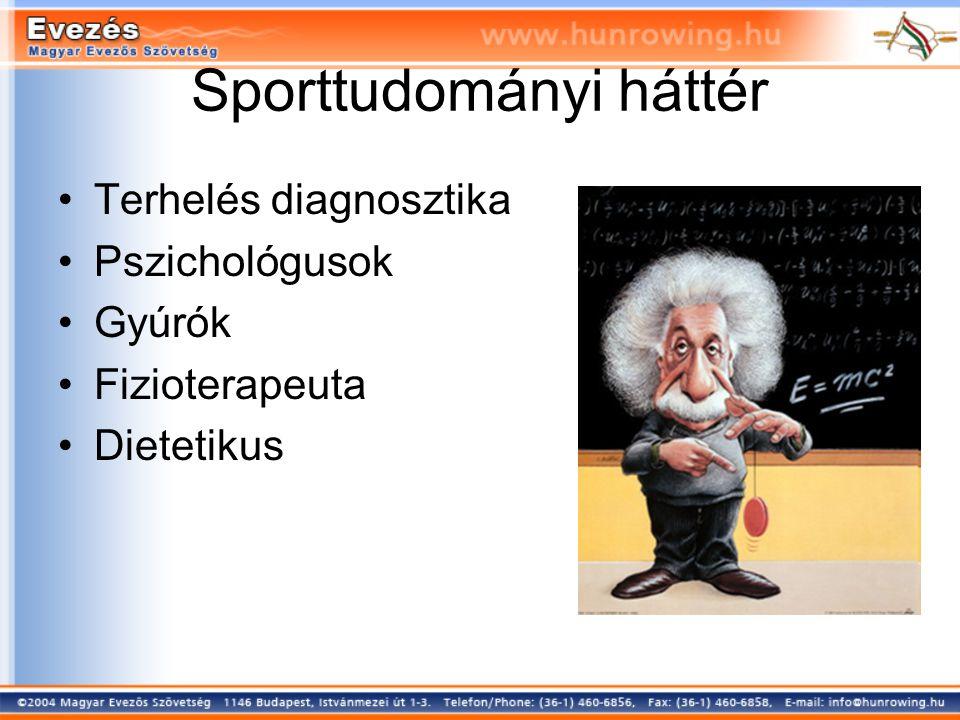 Sporttudományi háttér Terhelés diagnosztika Pszichológusok Gyúrók Fizioterapeuta Dietetikus