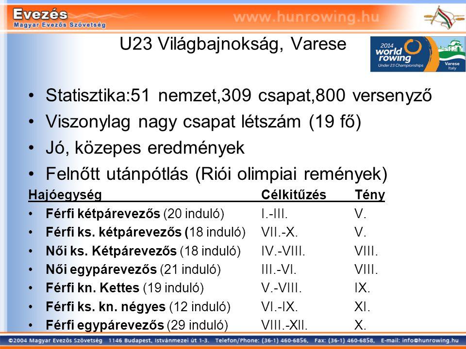 U23 Világbajnokság, Varese Statisztika:51 nemzet,309 csapat,800 versenyző Viszonylag nagy csapat létszám (19 fő) Jó, közepes eredmények Felnőtt utánpótlás (Riói olimpiai remények) HajóegységCélkitűzésTény Férfi kétpárevezős (20 induló)I.-III.V.