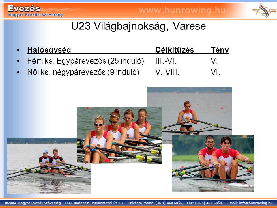 U23 Világbajnokság, Varese HajóegységCélkitűzésTény Férfi ks.
