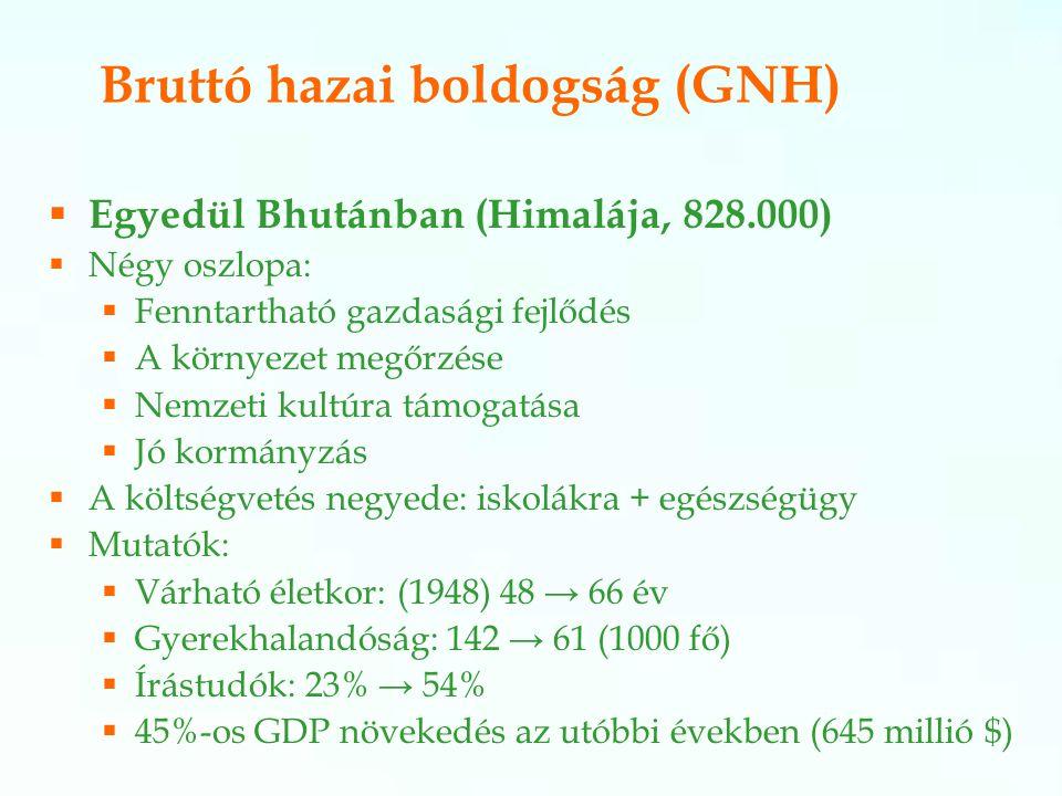 Bruttó hazai boldogság (GNH)  Egyedül Bhutánban (Himalája, 828.000)  Négy oszlopa:  Fenntartható gazdasági fejlődés  A környezet megőrzése  Nemzeti kultúra támogatása  Jó kormányzás  A költségvetés negyede: iskolákra + egészségügy  Mutatók:  Várható életkor: (1948) 48 → 66 év  Gyerekhalandóság: 142 → 61 (1000 fő)  Írástudók: 23% → 54%  45%-os GDP növekedés az utóbbi években (645 millió $)