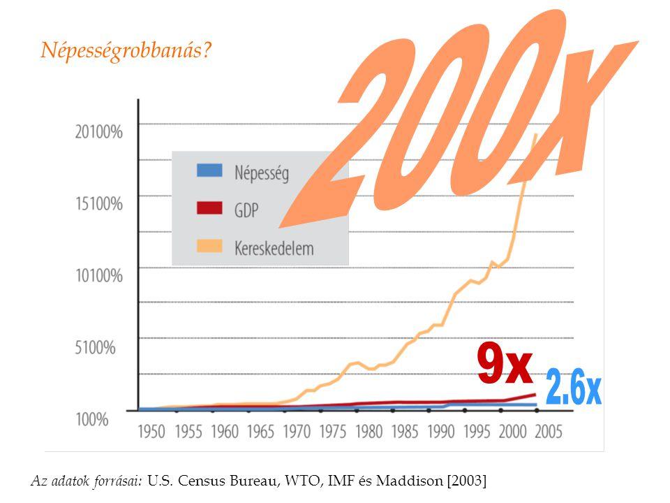Népességrobbanás? Az adatok forrásai: U.S. Census Bureau, WTO, IMF és Maddison [2003]
