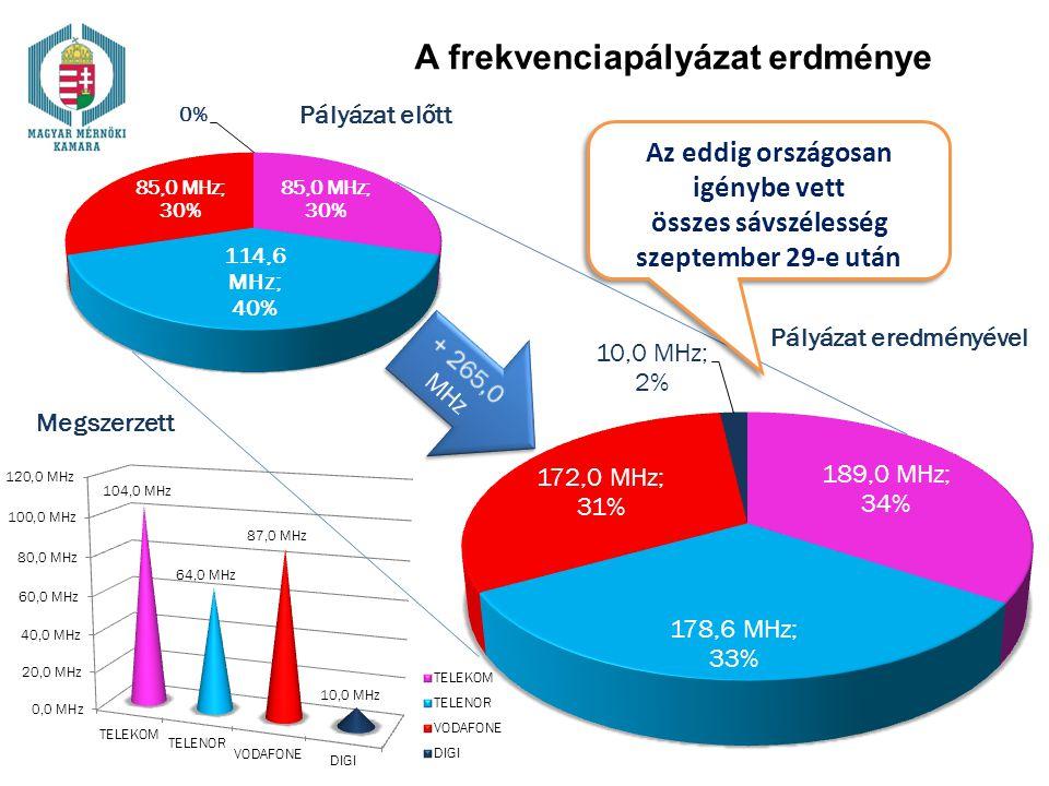 A frekvenciapályázat erdménye Az eddig országosan igénybe vett összes sávszélesség szeptember 29-e után Az eddig országosan igénybe vett összes sávszé