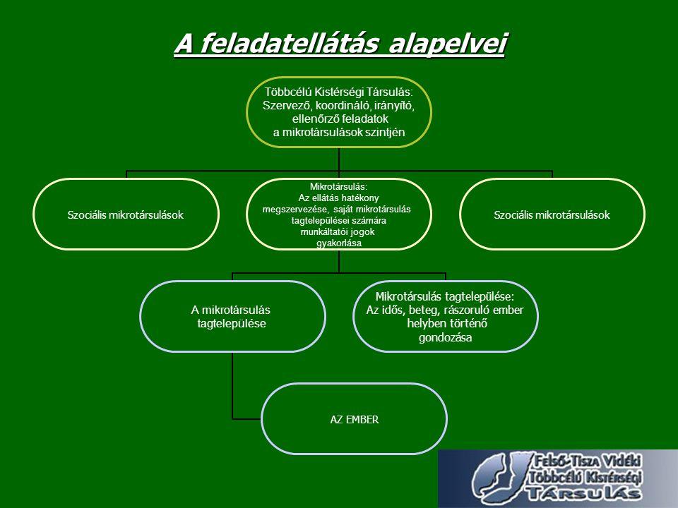 A szociális alapszolgáltatások megszervezése a kistérség mikrotársulásai útján Felső-Tisza Vidéki Többcélú Kistérségi Társulás Fehérgyarmat központú Szociális Mikrotársulás Sonkád központú Szociális Mikrotársulás Rozsály központú Szociális Mikrotársulás Túristvándi Központú Szociális Mikrotársulás Jánkmajtis központú Szociális Mikrotársulás