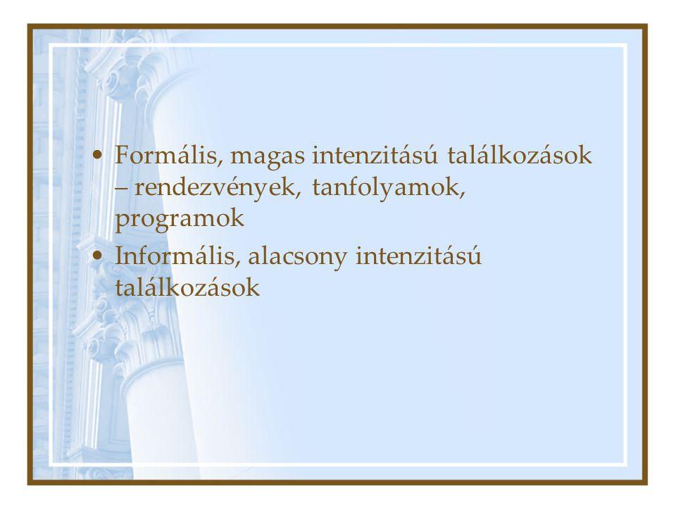 Formális, magas intenzitású találkozások – rendezvények, tanfolyamok, programok Informális, alacsony intenzitású találkozások