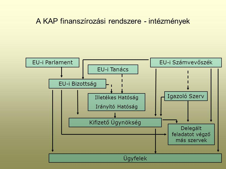 A KAP finanszírozási rendszere - intézmények Kifizető Ügynökség Delegált feladatot végző más szervek EU-i Bizottság Illetékes Hatóság Irányító Hatóság Igazoló Szerv EU-i Tanács EU-i SzámvevőszékEU-i Parlament Ügyfelek