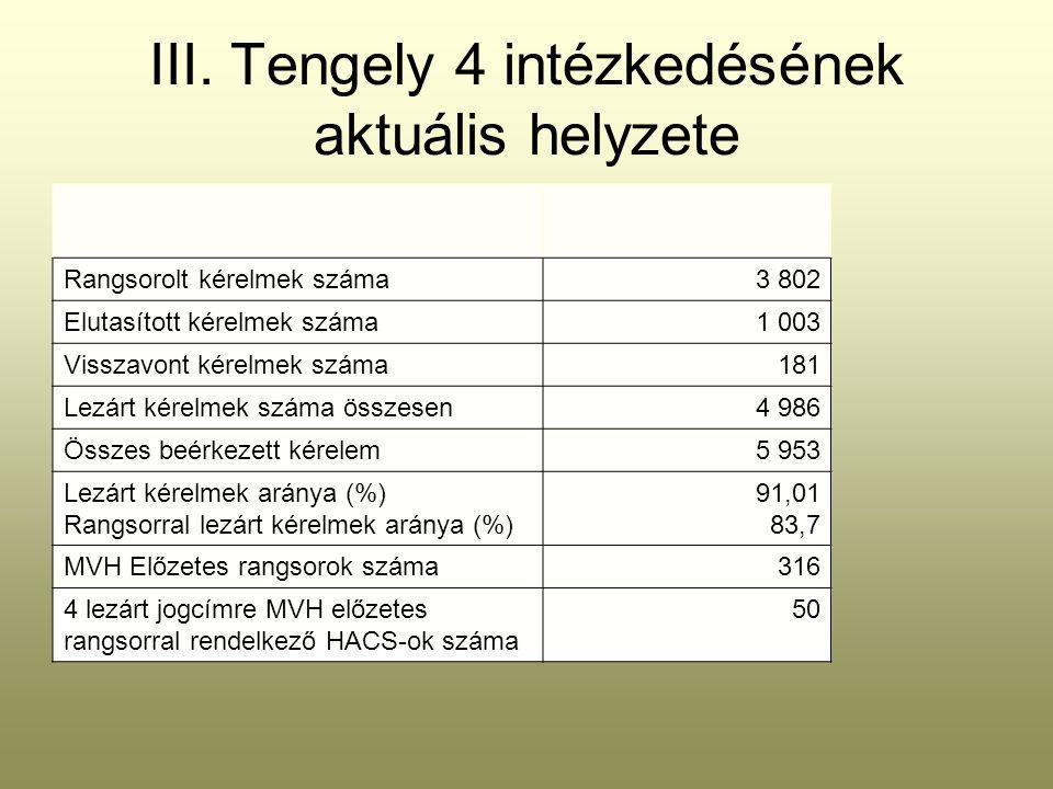III. Tengely 4 intézkedésének aktuális helyzete Rangsorolt kérelmek száma3 802 Elutasított kérelmek száma1 003 Visszavont kérelmek száma181 Lezárt kér