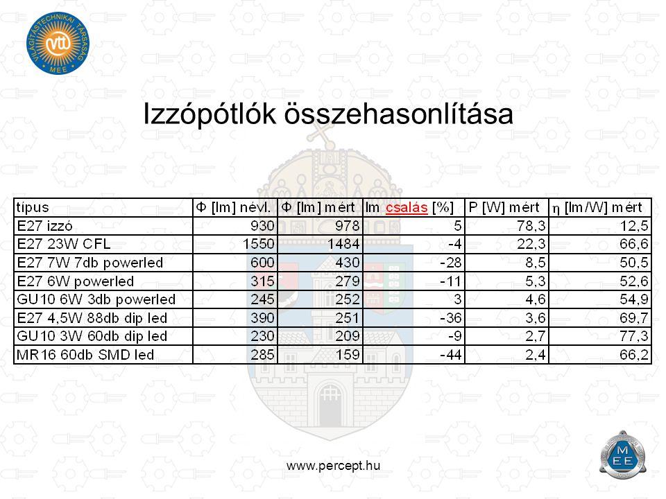 www.percept.hu Izzópótlók összehasonlítása