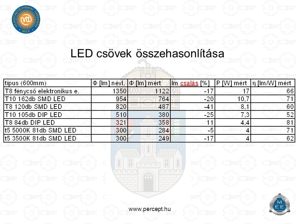 www.percept.hu LED csövek összehasonlítása