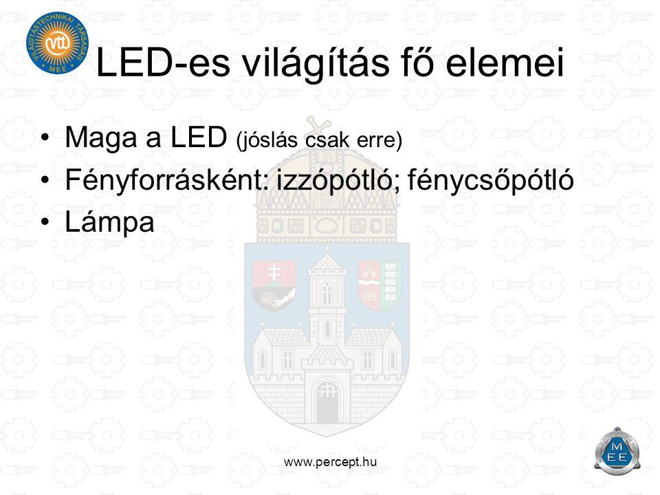www.percept.hu Fényforrások fényhasznosítása Fény- hasznosításÉlettartam Fényforrá s költség [lm/W][h][¢/lm] Izzó 10-151 0000,02 Halogén15-252 0000,21 Fénycső60-8015 000-20 0000,11 Fémhalogén70-9010 0000,16 Nátriumlámpa70-13020 000-30 0000,08 LED 5mm20-80>40 0006,82 LED 1W60-150>50 0002,7