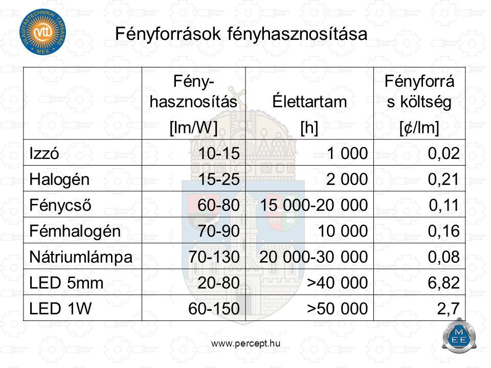 www.percept.hu Fényforrások fényhasznosítása Fény- hasznosításÉlettartam Fényforrá s költség [lm/W][h][¢/lm] Izzó 10-151 0000,02 Halogén15-252 0000,21