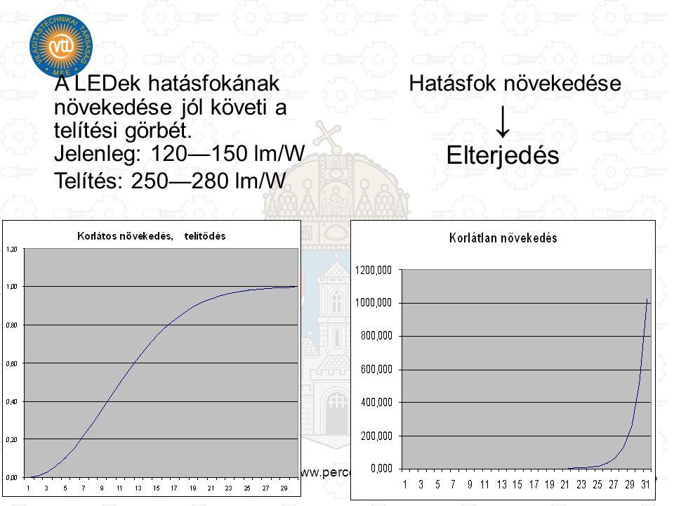 www.percept.hu A LEDek hatásfokának növekedése jól követi a telítési görbét. Jelenleg: 120—150 lm/W Telítés: 250—280 lm/W Hatásfok növekedése ↓ Elterj