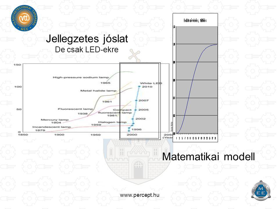 www.percept.hu Jellegzetes jóslat De csak LED-ekre Matematikai modell