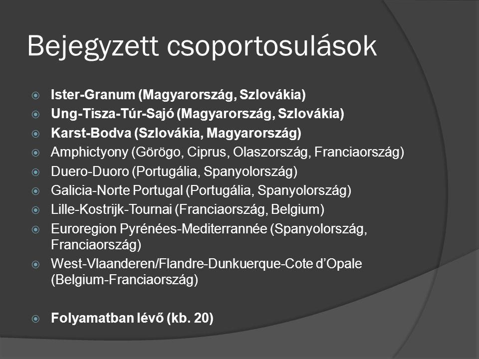 Bejegyzett csoportosulások  Ister-Granum (Magyarország, Szlovákia)  Ung-Tisza-Túr-Sajó (Magyarország, Szlovákia)  Karst-Bodva (Szlovákia, Magyarors