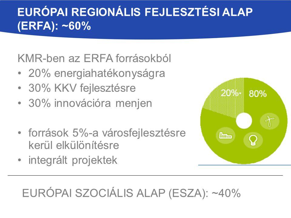 EURÓPAI REGIONÁLIS FEJLESZTÉSI ALAP (ERFA): ~60% KMR-ben az ERFA forrásokból 20% energiahatékonyságra 30% KKV fejlesztésre 30% innovációra menjen források 5%-a városfejlesztésre kerül elkülönítésre integrált projektek EURÓPAI SZOCIÁLIS ALAP (ESZA): ~40%