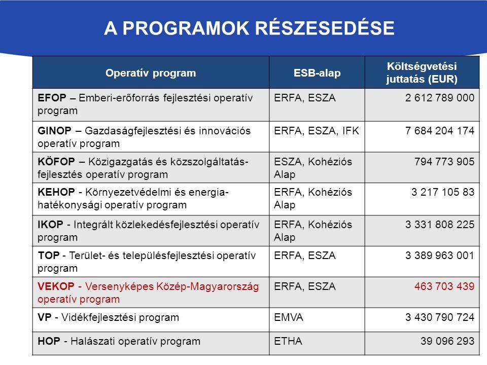 A PROGRAMOK RÉSZESEDÉSE Operatív programESB-alap Költségvetési juttatás (EUR) EFOP – Emberi-erőforrás fejlesztési operatív program ERFA, ESZA2 612 789 000 GINOP – Gazdaságfejlesztési és innovációs operatív program ERFA, ESZA, IFK7 684 204 174 KÖFOP – Közigazgatás és közszolgáltatás- fejlesztés operatív program ESZA, Kohéziós Alap 794 773 905 KEHOP - Környezetvédelmi és energia- hatékonysági operatív program ERFA, Kohéziós Alap 3 217 105 83 IKOP - Integrált közlekedésfejlesztési operatív program ERFA, Kohéziós Alap 3 331 808 225 TOP - Terület- és településfejlesztési operatív program ERFA, ESZA3 389 963 001 VEKOP - Versenyképes Közép-Magyarország operatív program ERFA, ESZA463 703 439 VP - Vidékfejlesztési programEMVA3 430 790 724 HOP - Halászati operatív programETHA39 096 293