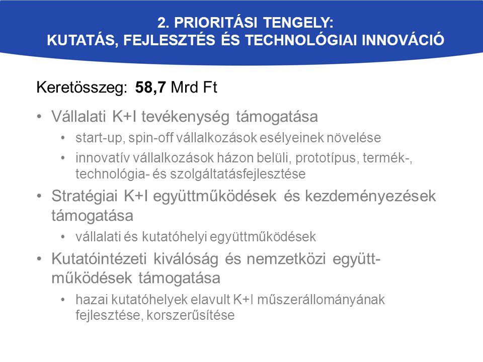 2. PRIORITÁSI TENGELY: KUTATÁS, FEJLESZTÉS ÉS TECHNOLÓGIAI INNOVÁCIÓ Keretösszeg: 58,7 Mrd Ft Vállalati K+I tevékenység támogatása start-up, spin-off