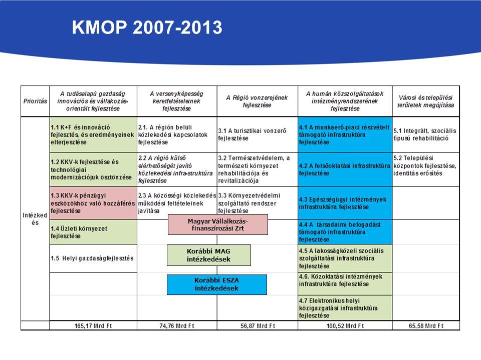 KMOP 2007-2013 Korábbi MAG intézkedések Magyar Vállalkozás- finanszírozási Zrt Korábbi ESZA intézkedések
