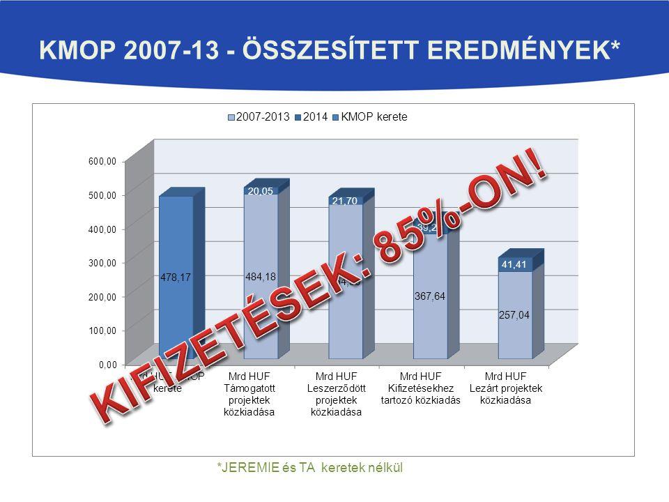 KMOP 2007-13 - ÖSSZESÍTETT EREDMÉNYEK* Mintadiagra m *JEREMIE és TA keretek nélkül