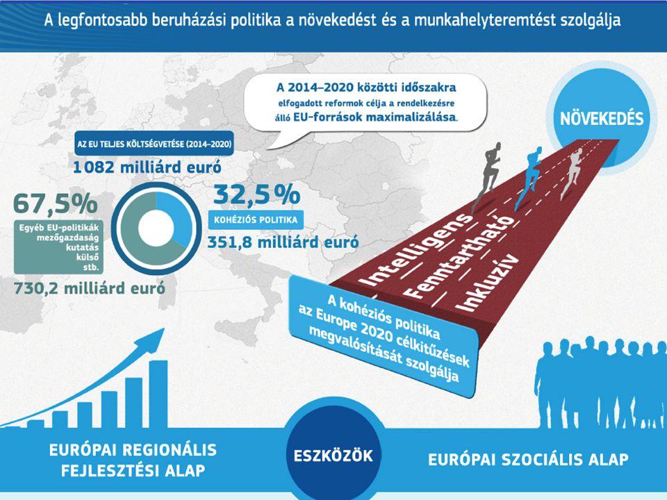 """UNIÓS ELVÁRÁSOK HATÉKONYSÁG ÉS EREDMÉNYESSÉG JAVÍTÁSA BÜROKRÁCIA CSÖKKENTÉSE A kohéziós politika jobban járuljon hozzá a közösségi célokhoz (Európa 2020) """"Intelligens, fenntartható, minden társadalmi rétegnek előnyöket biztosító gazdasági növekedés"""