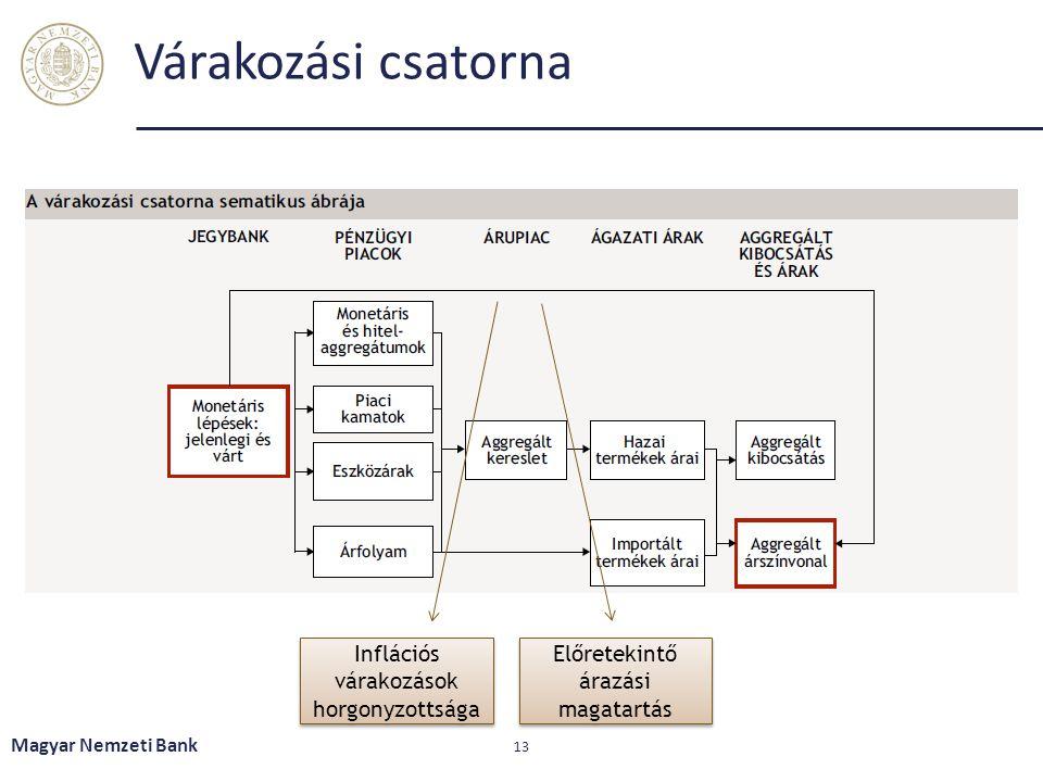 Várakozási csatorna Magyar Nemzeti Bank 13 Inflációs várakozások horgonyzottsága Előretekintő árazási magatartás