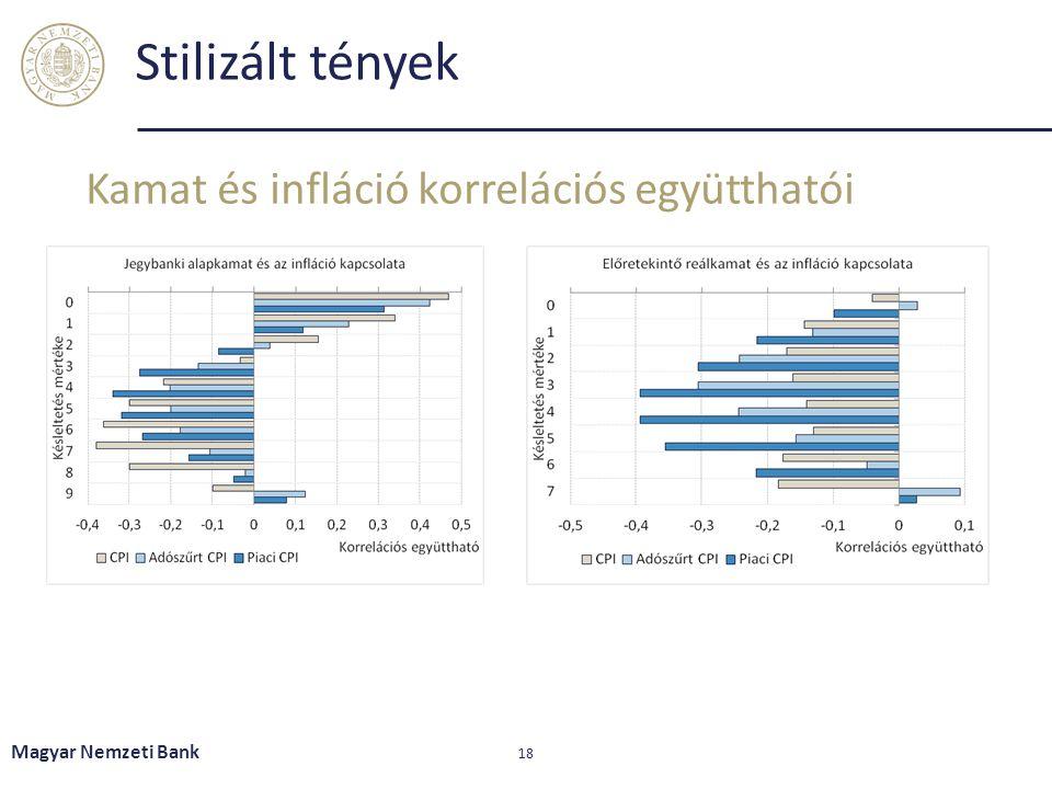 Stilizált tények Kamat és infláció korrelációs együtthatói Magyar Nemzeti Bank 18