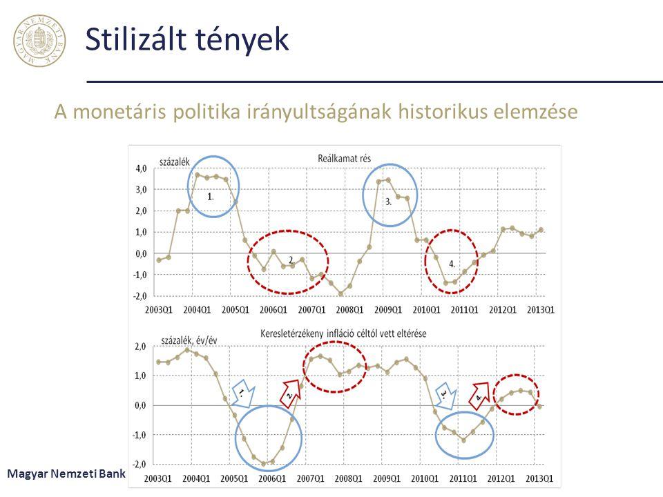 Stilizált tények A monetáris politika irányultságának historikus elemzése Magyar Nemzeti Bank 19