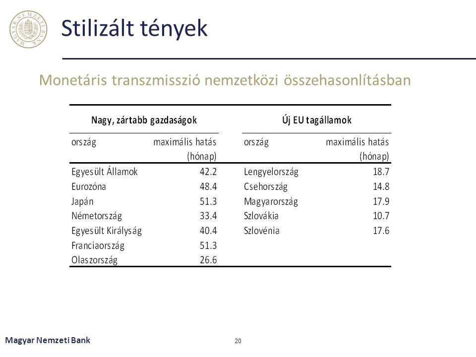 Stilizált tények Monetáris transzmisszió nemzetközi összehasonlításban Magyar Nemzeti Bank 20