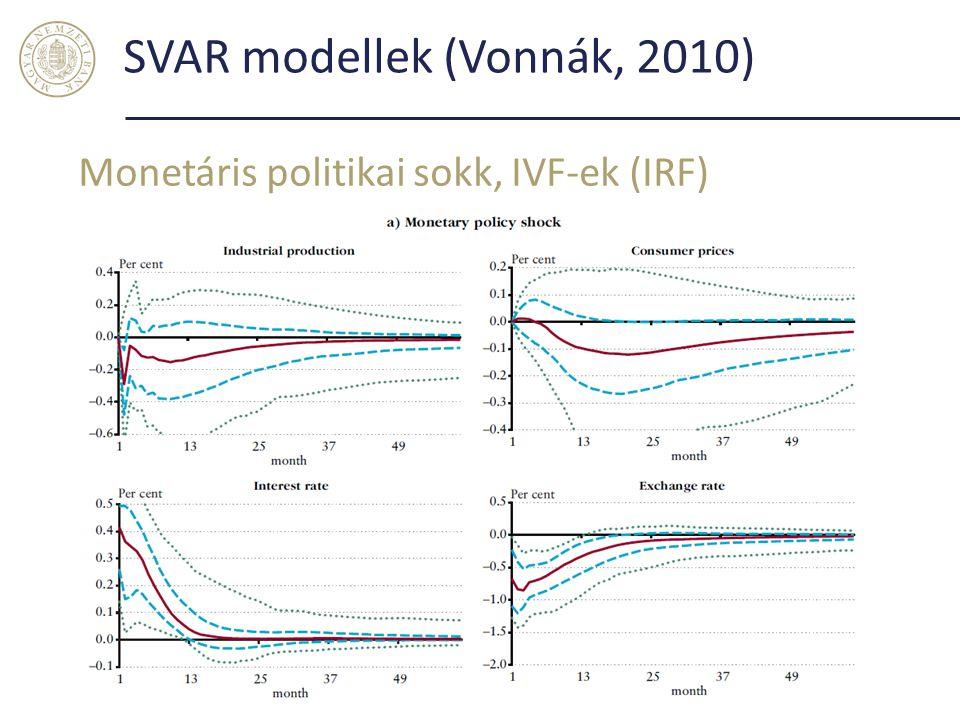 SVAR modellek (Vonnák, 2010) Monetáris politikai sokk, IVF-ek (IRF) 21