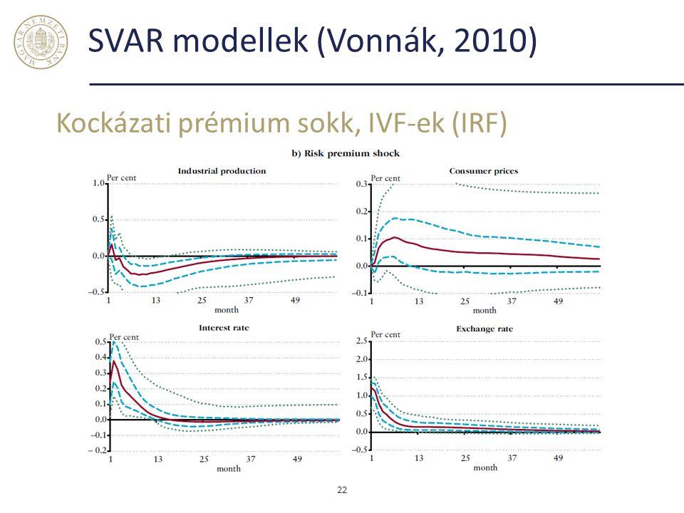 SVAR modellek (Vonnák, 2010) Kockázati prémium sokk, IVF-ek (IRF) 22