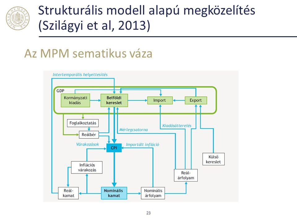 Strukturális modell alapú megközelítés (Szilágyi et al, 2013) Az MPM sematikus váza 23