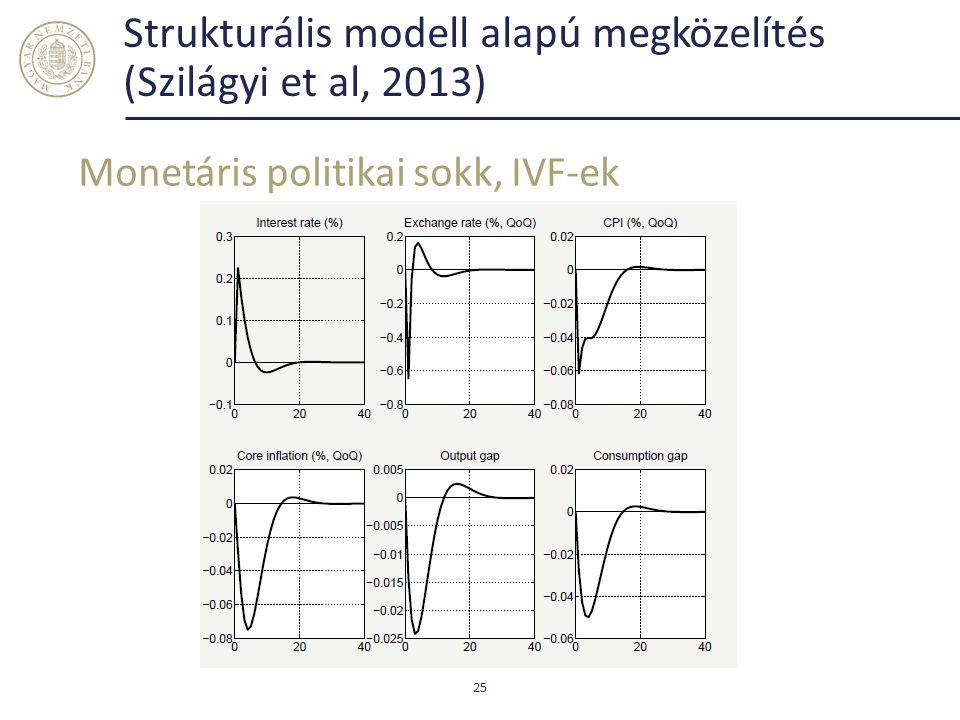 Strukturális modell alapú megközelítés (Szilágyi et al, 2013) Monetáris politikai sokk, IVF-ek 25