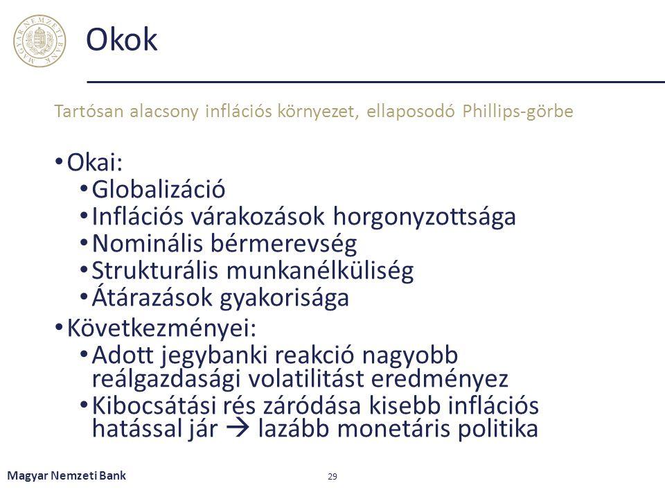 Okok Okai: Globalizáció Inflációs várakozások horgonyzottsága Nominális bérmerevség Strukturális munkanélküliség Átárazások gyakorisága Következményei