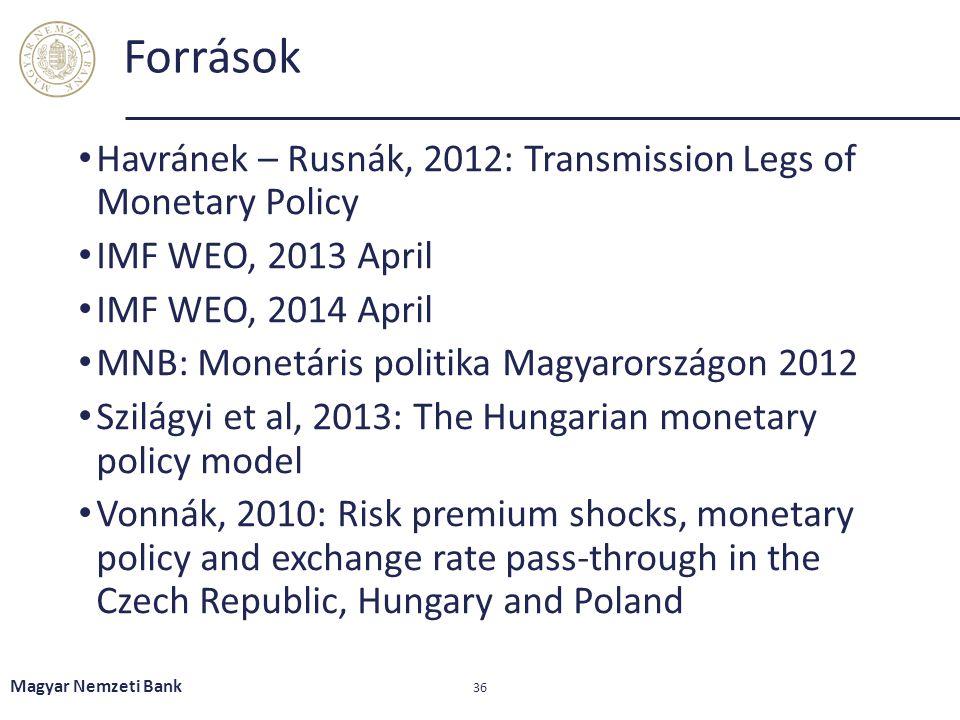 Források Havránek – Rusnák, 2012: Transmission Legs of Monetary Policy IMF WEO, 2013 April IMF WEO, 2014 April MNB: Monetáris politika Magyarországon
