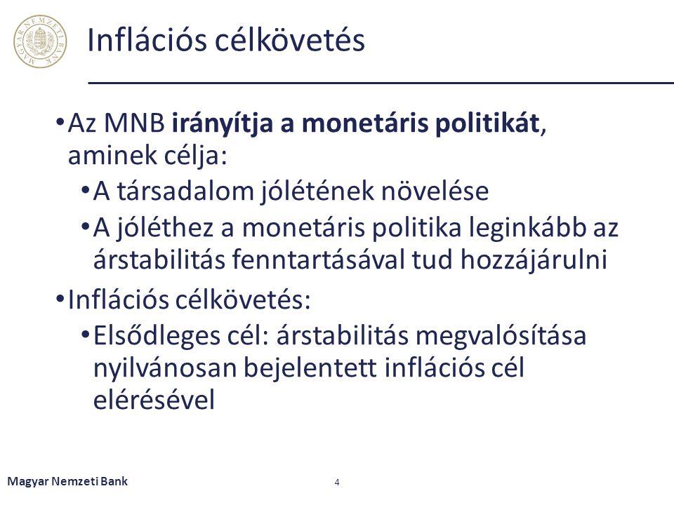 Az MNB irányítja a monetáris politikát, aminek célja: A társadalom jólétének növelése A jóléthez a monetáris politika leginkább az árstabilitás fennta