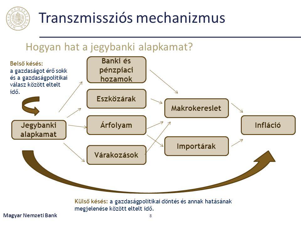 Transzmissziós mechanizmus Magyar Nemzeti Bank 8 Hogyan hat a jegybanki alapkamat? Belső késés: a gazdaságot érő sokk és a gazdaságpolitikai válasz kö