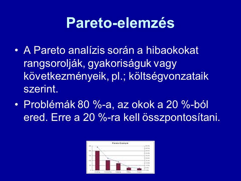 Pareto-elemzés A Pareto analízis során a hibaokokat rangsorolják, gyakoriságuk vagy következményeik, pl.; költségvonzataik szerint. Problémák 80 %-a,