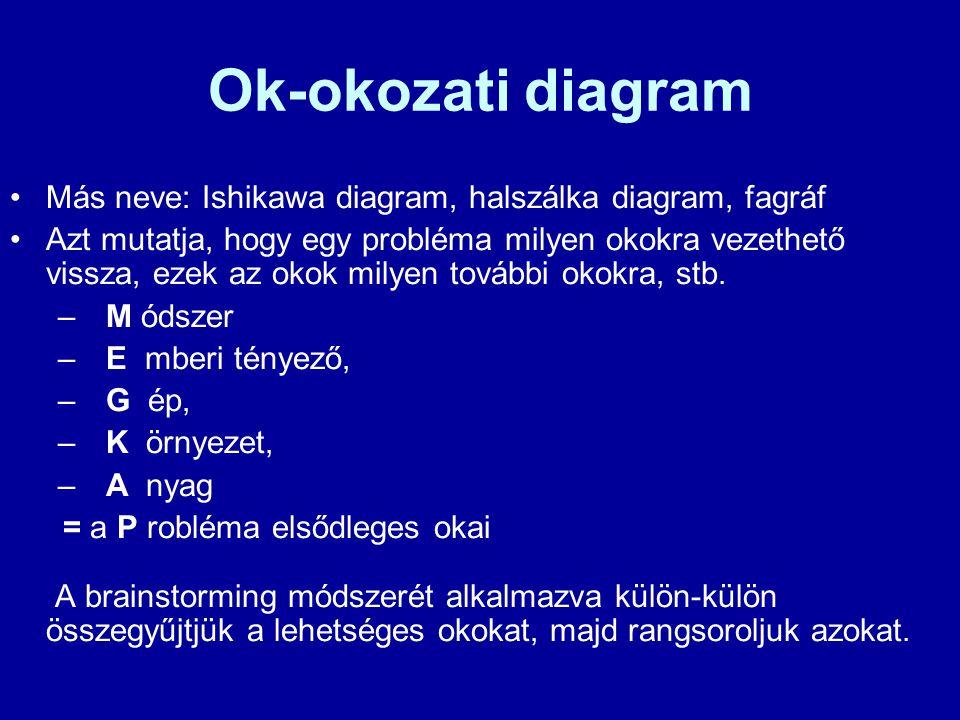 Ok-okozati diagram Más neve: Ishikawa diagram, halszálka diagram, fagráf Azt mutatja, hogy egy probléma milyen okokra vezethető vissza, ezek az okok m