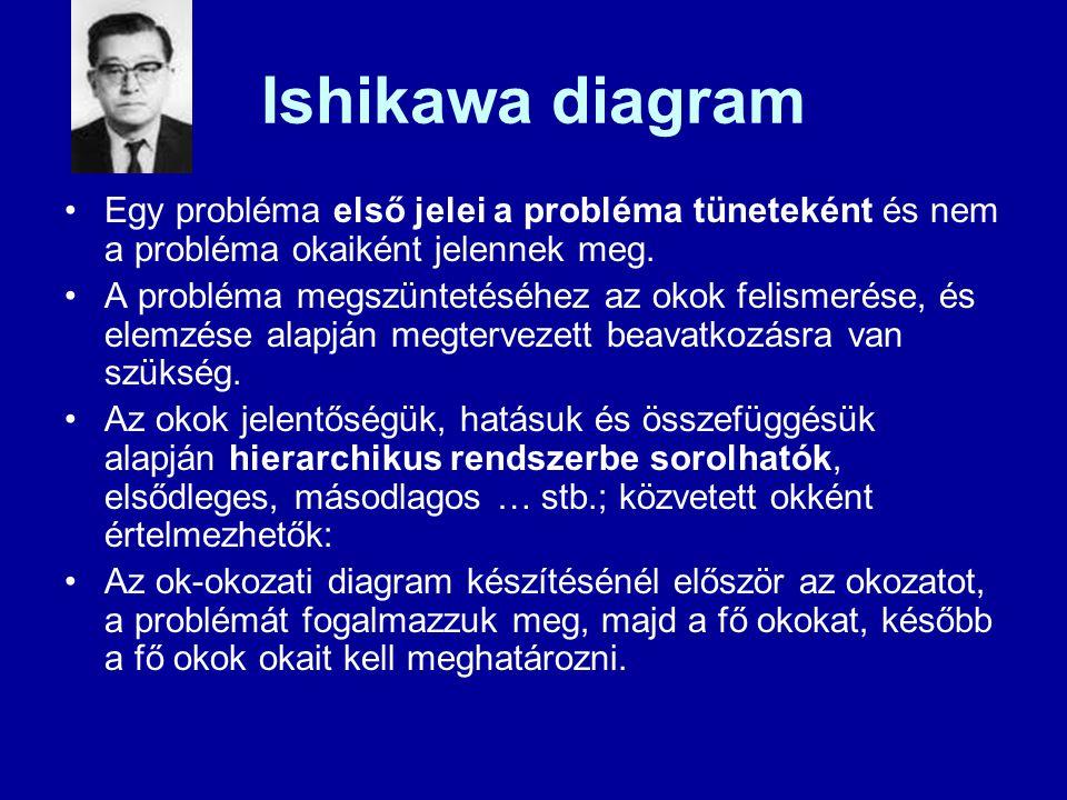 Ishikawa diagram Egy probléma első jelei a probléma tüneteként és nem a probléma okaiként jelennek meg. A probléma megszüntetéséhez az okok felismerés