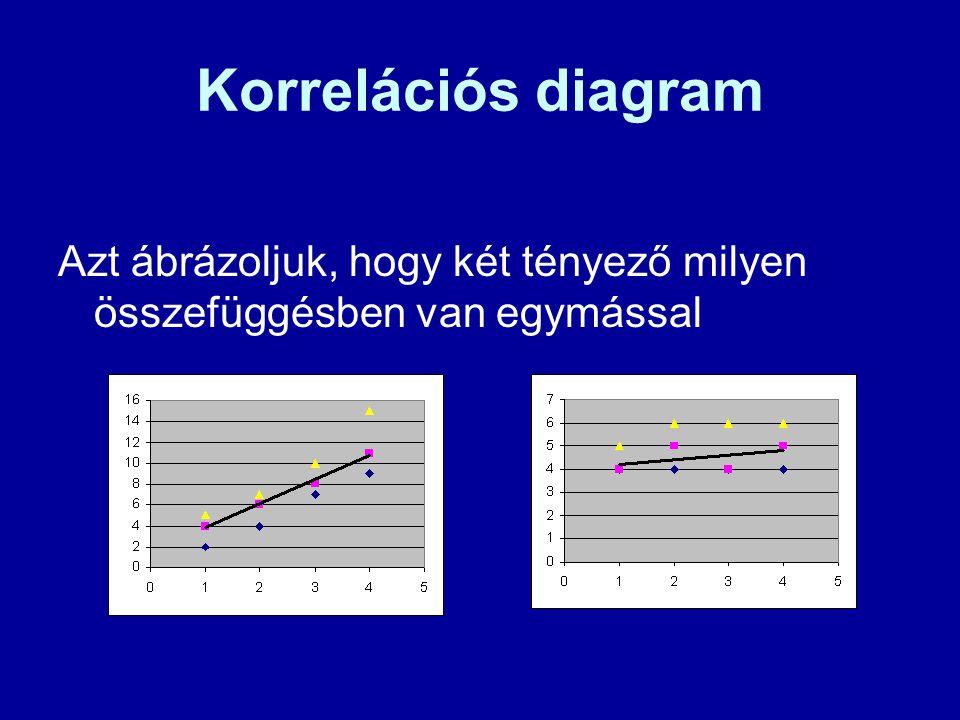 Korrelációs diagram Azt ábrázoljuk, hogy két tényező milyen összefüggésben van egymással