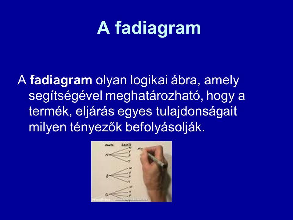 A fadiagram A fadiagram olyan logikai ábra, amely segítségével meghatározható, hogy a termék, eljárás egyes tulajdonságait milyen tényezők befolyásolj