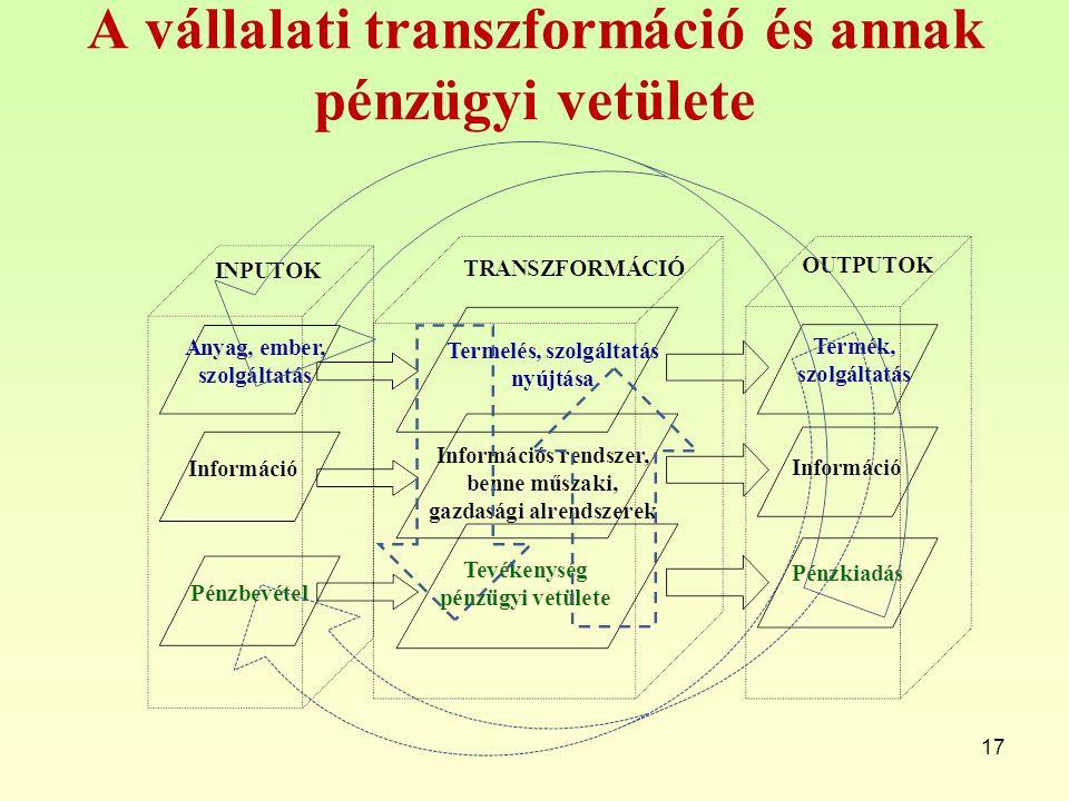 A vállalati transzformáció és annak pénzügyi vetülete 17