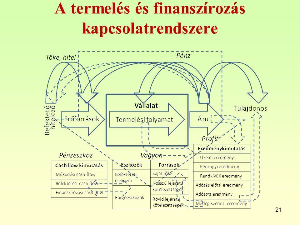 A termelés és finanszírozás kapcsolatrendszere 21