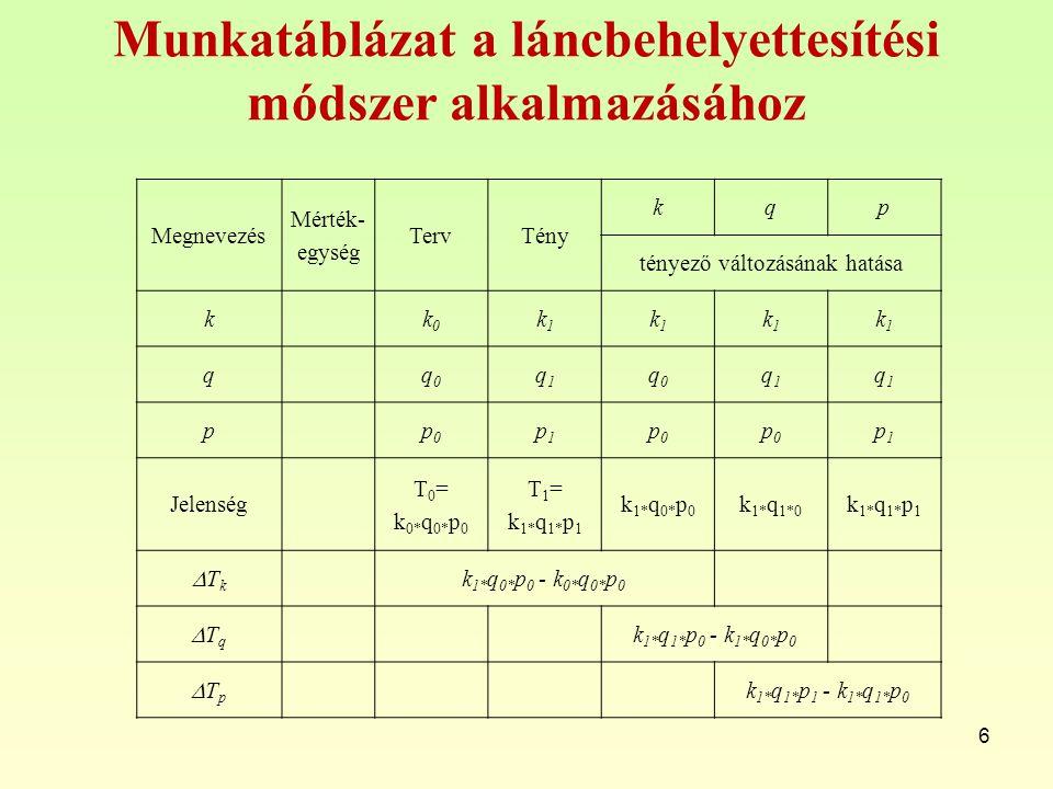 Munkatáblázat a láncbehelyettesítési módszer alkalmazásához 6 Megnevezés Mérték- egység TervTény kqp tényező változásának hatása kk0k0 k1k1 k1k1 k1k1 k1k1 qq0q0 q1q1 q0q0 q1q1 q1q1 pp0p0 p1p1 p0p0 p0p0 p1p1 Jelenség T 0 = k 0* q 0* p 0 T 1 = k 1* q 1* p 1 k 1* q 0* p 0 k 1* q 1*0 k 1* q 1* p 1 TkTk k 1* q 0* p 0 - k 0* q 0* p 0 TqTq k 1* q 1* p 0 - k 1* q 0* p 0 TpTp k 1* q 1* p 1 - k 1* q 1* p 0